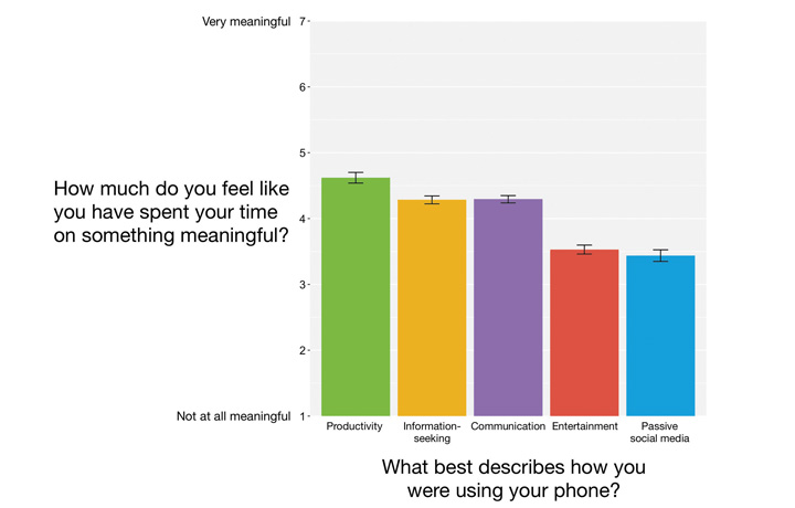 Graph showing what smartphone use people find meaningful
