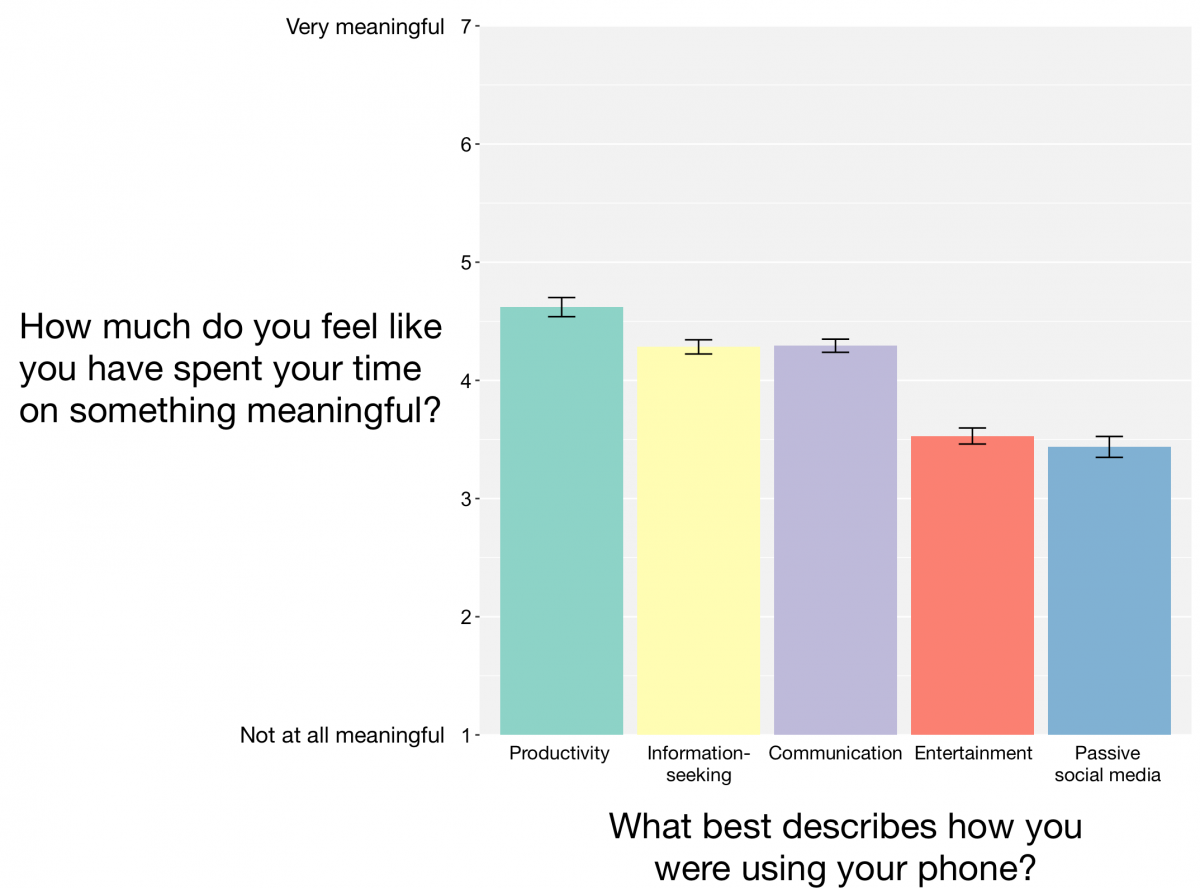 Graph illustrating meaningfulness of tasks